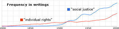 Google N-gram of 'individual rights' vs. 'social justice'
