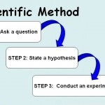 Diagram showing scientific method