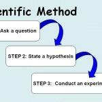 Diagram showing scientific method