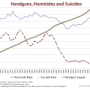 Chart of guns, homicides, and suicides over time